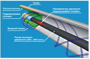 устранение засоров гидродинамическим способом